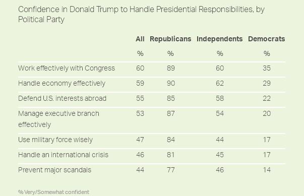 Большинство американцев сомневаются в Трампе-президенте - опрос