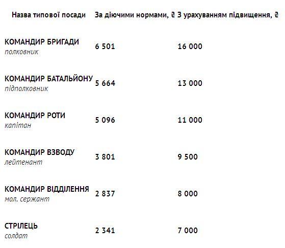 Новое денежное обеспечение: сколько будут получать военные ВСУ