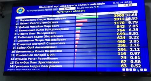 Порошенко выигрывает выборы в Донбассе