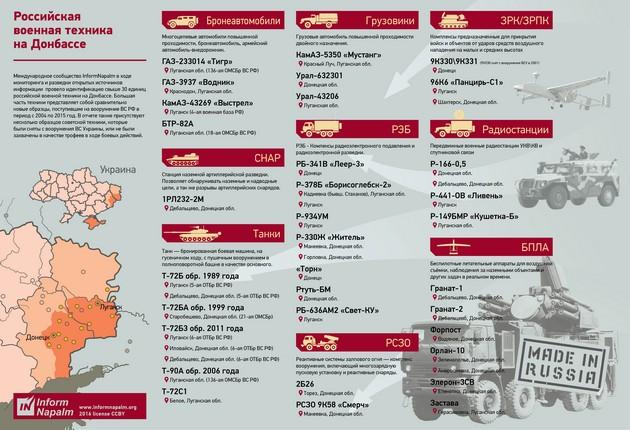 Чем Россия напичкала Донбасс: инфографика вооружения РФ в регионе