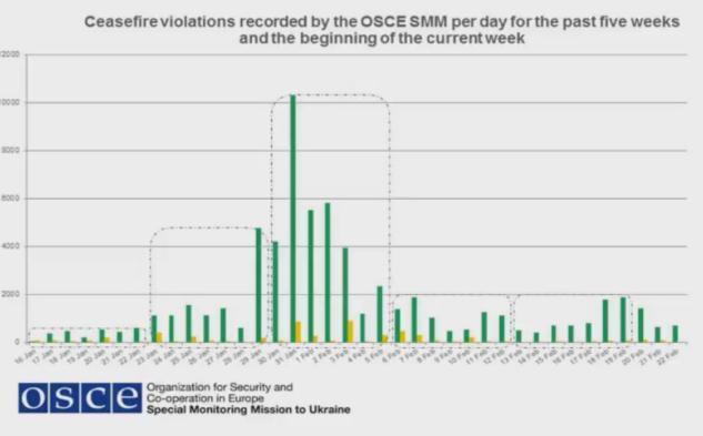 Миссия ОБСЕ сказала о ситуации снарушениями режима тишины наДонбассе