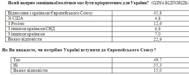Последний опрос показал стремление украинцев к вступлению в ЕС