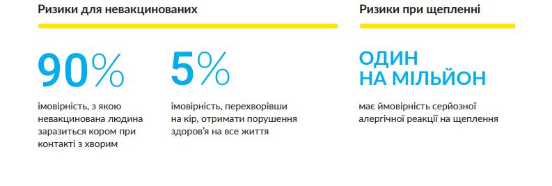Корью в Киеве заболели почти 90 человек: инфографика