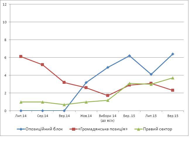 Как менялись рейтинги основных политсил Украины за последние годы