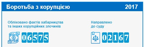 Луценко поставил взяточников на счетчик: подробности новых дел