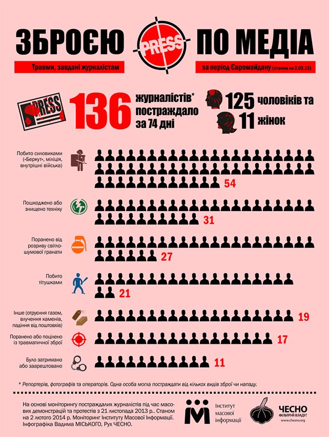 За время Евромайдана в Украине пострадали 136 журналистов