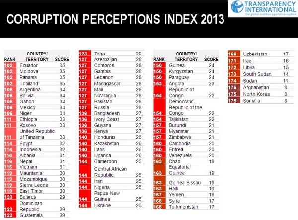 Коррупция убивает честный бизнес в Украине - исследование