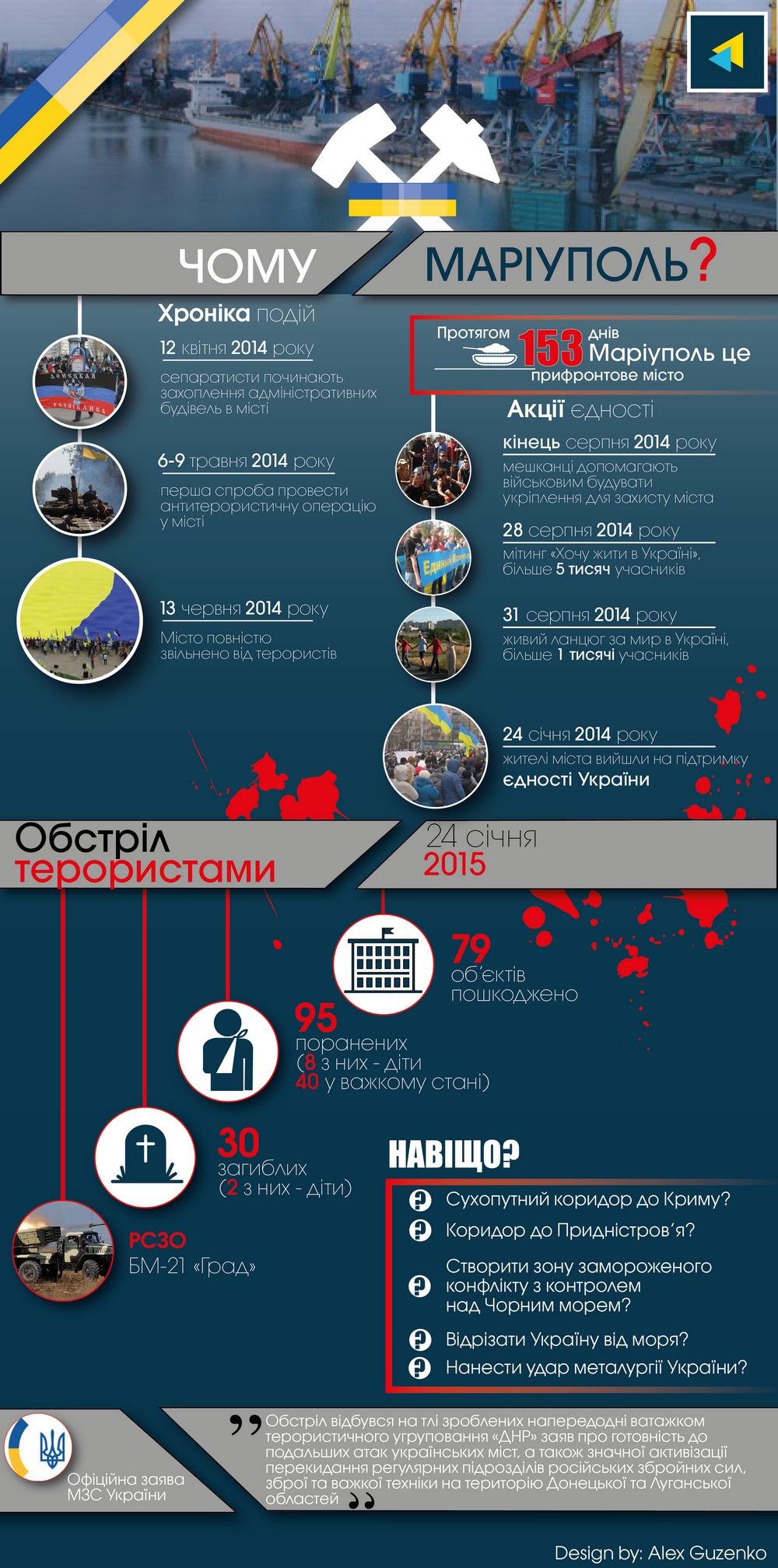 Почему Мариуполь подвергся террористической атаке: инфографика