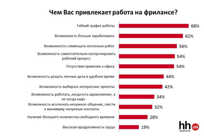 В Украине две трети белых воротничков хотят работать на фрилансе