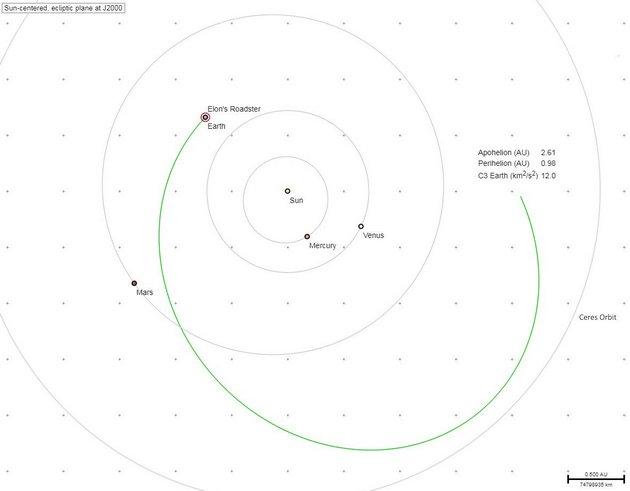Авто Маска в космосе набрало скорость для выхода к Марсу: схема