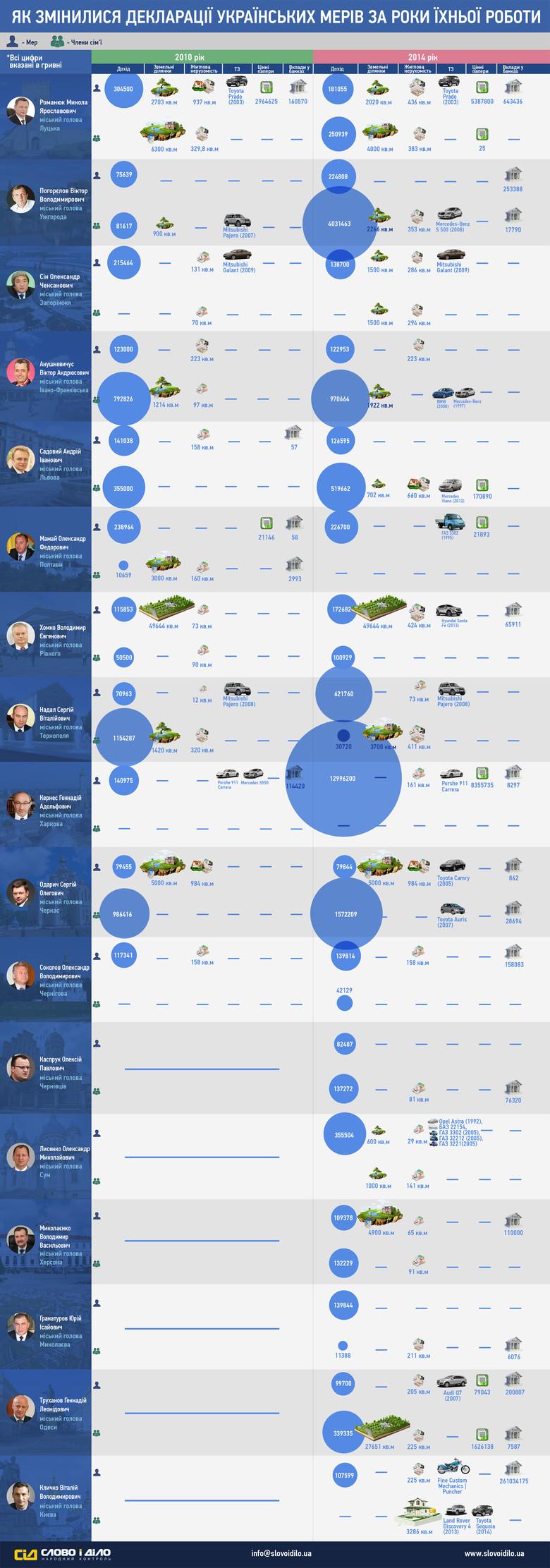 Динамика состояния украинских мэров за 4 года: инфографика