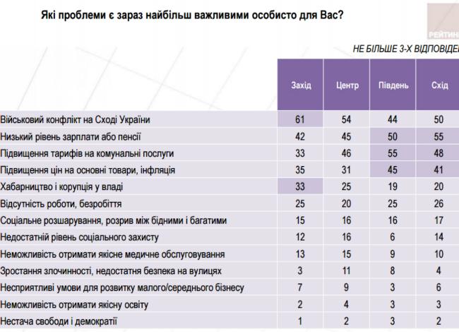 Украинцы назвали свои главные проблемы - опрос