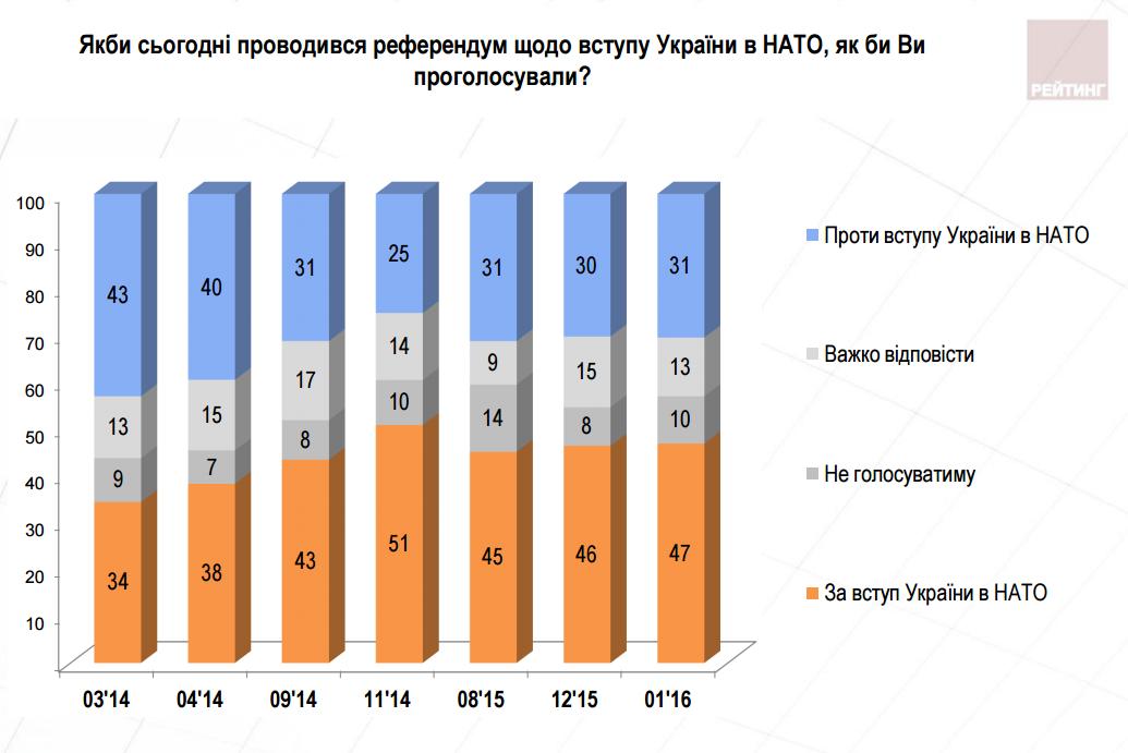 Вступление в ЕС и НАТО поддерживает большинство украинцев - опрос