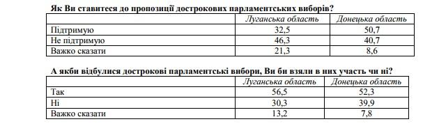 Политические симпатии жителей освобожденного Донбасса: два опроса