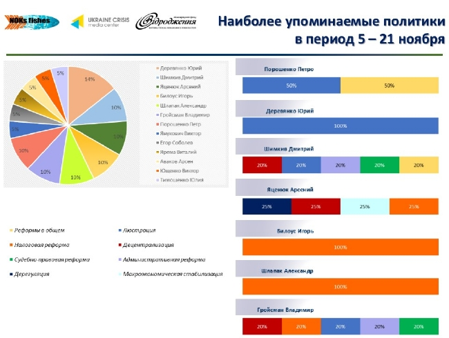 Лидеры мнений украинского Facebook: что обсуждается больше всего