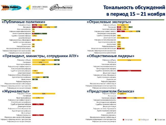 119d6e3fb9052b8adf3e4be26ea5921f Лидеры мнений украинского Facebook: что обсуждается больше всего