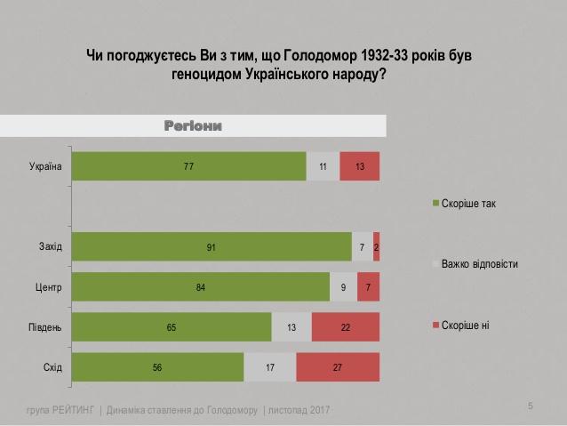 Выросло число украинцев, признающих Голодомор геноцидом - опрос