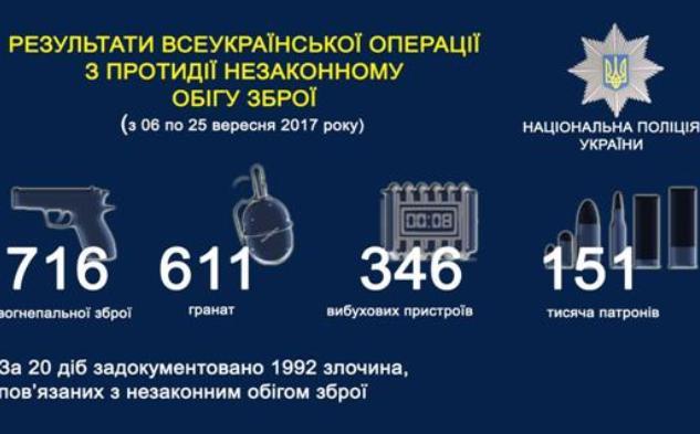 В Украине за 20 дней изъяли 18 тонн взрывчатки: инфографика