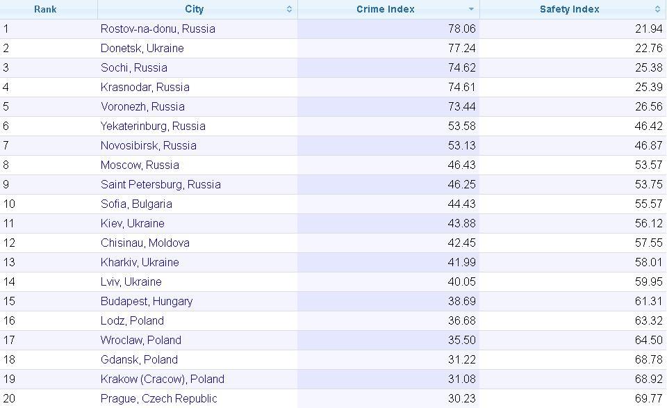 Самые криминогенные города Восточной Европы: список