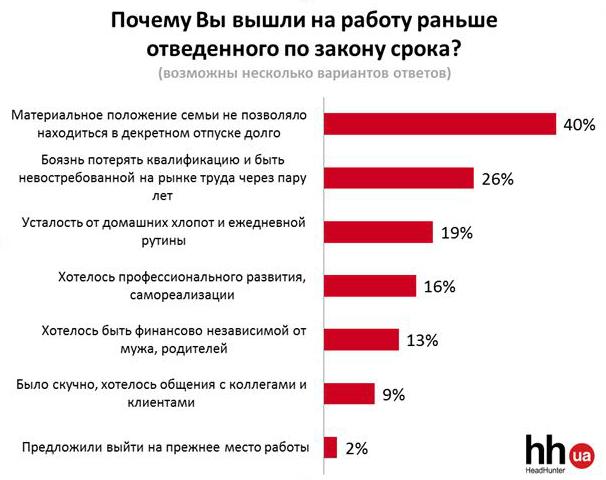 Две трети украинок выходят из декрета раньше положенного срока