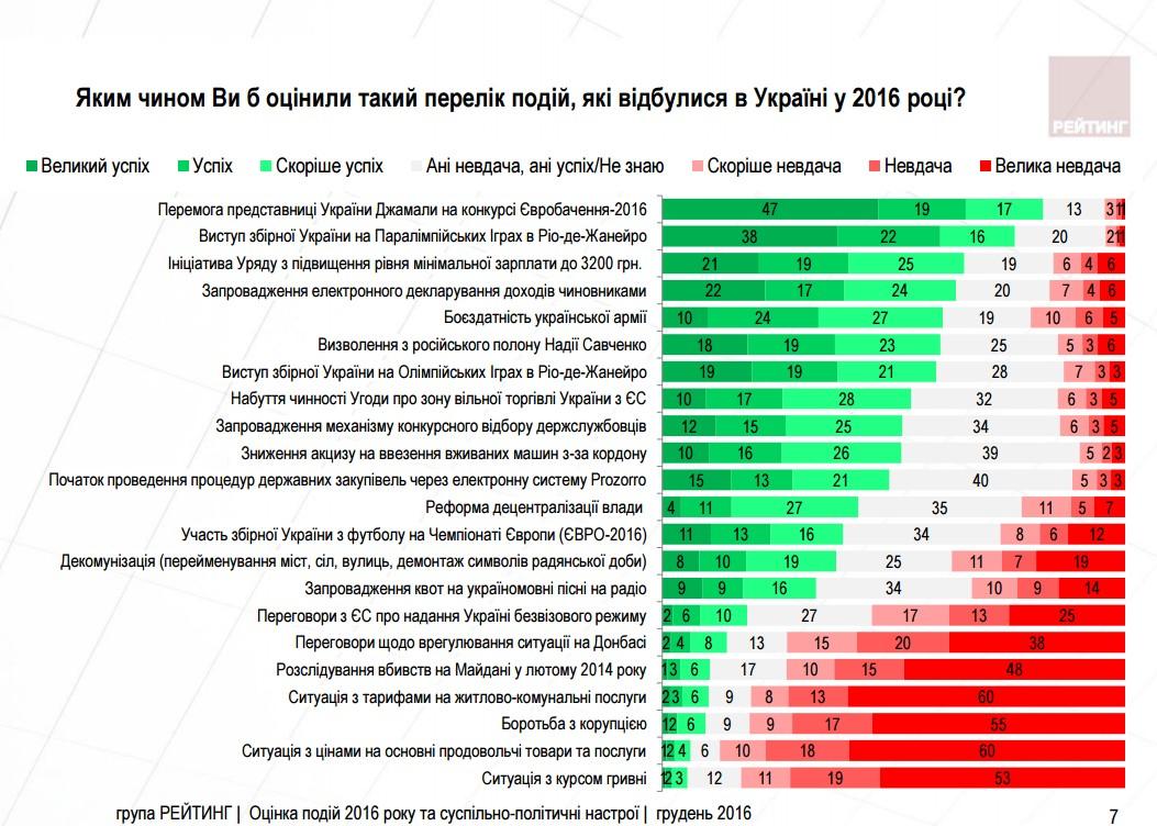 Украинцы назвали главные успехи и неудачи в 2016 году