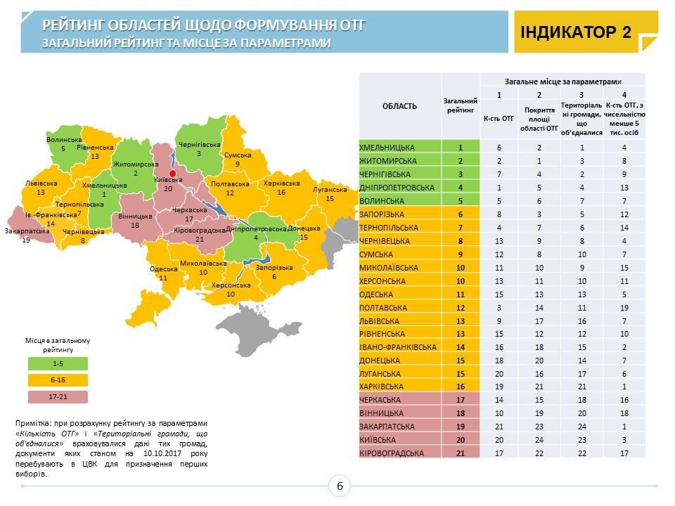 Лидеры децентрализации: Кабмин сообщил рейтинг формирования ОТГ