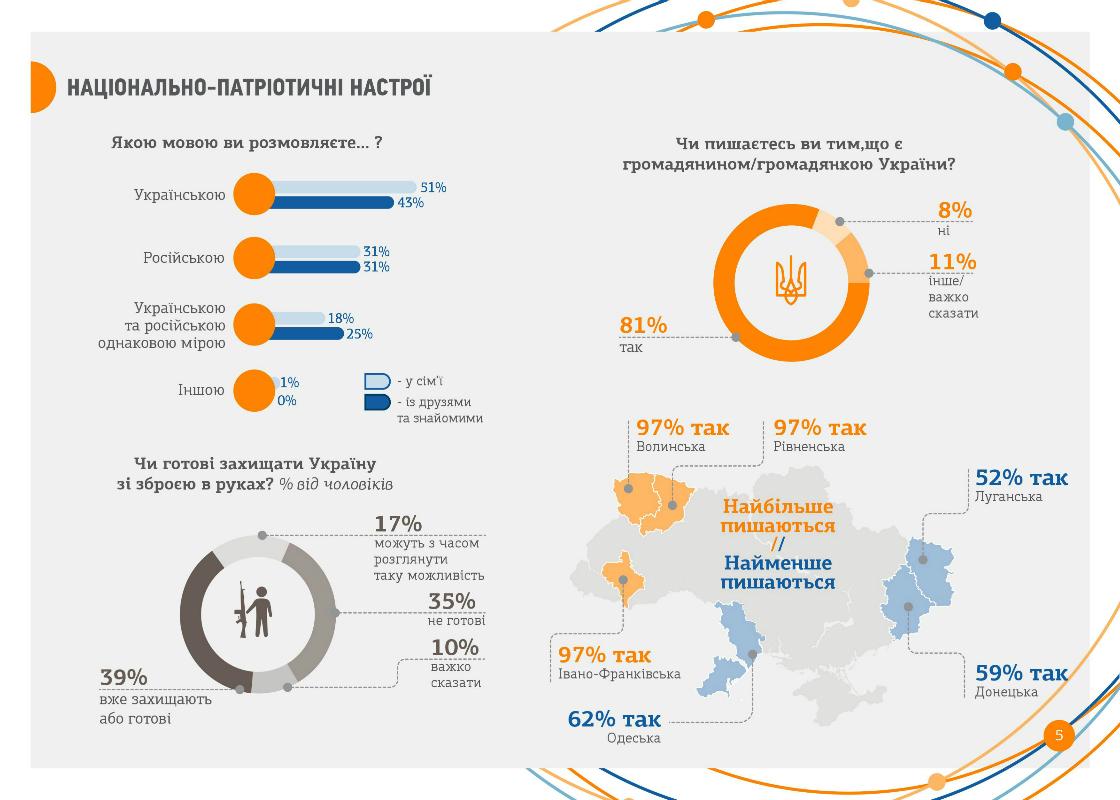 81% молодежи гордится украинским гражданством - исследование