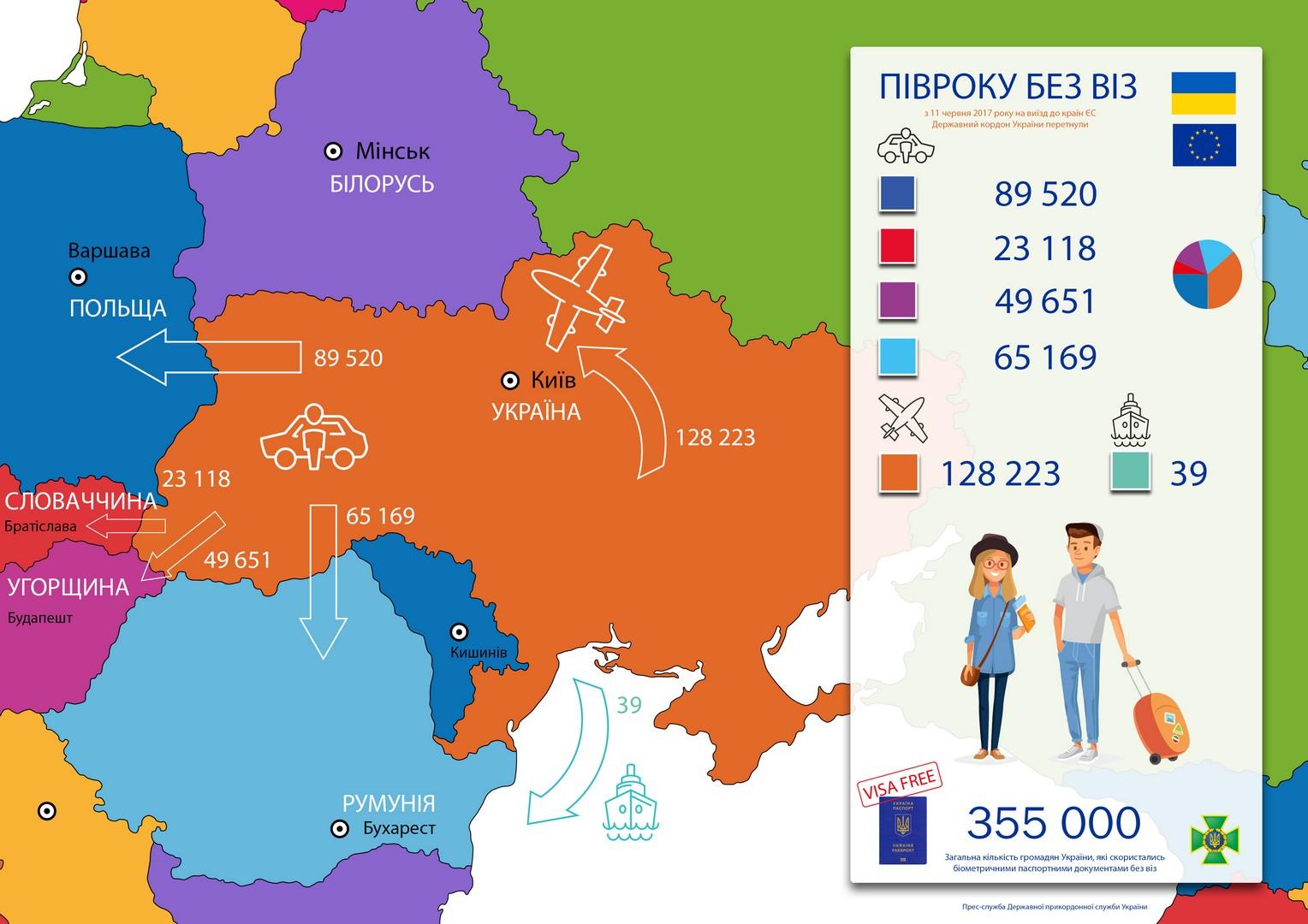 Полгода безвизового режима с ЕС: пограничники озвучили статистику