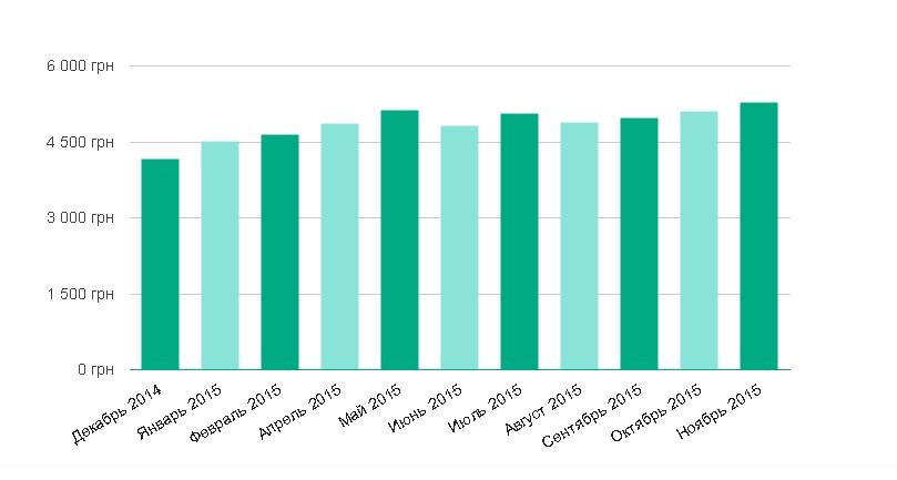 Рынок труда в Одессе: спрос, зарплаты, работодатели
