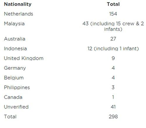Катастрофа Boeing 777: установлено гражданство 257 пассажиров