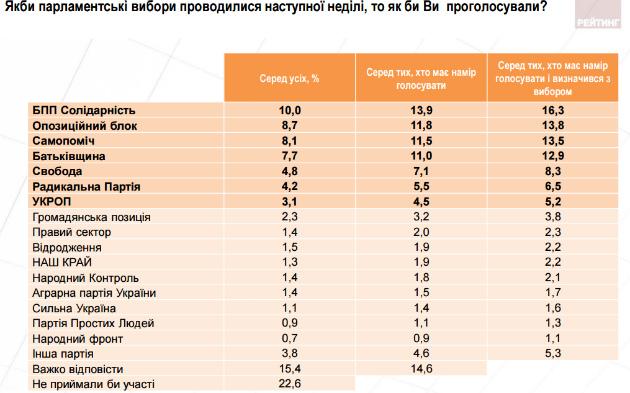 Вступление в ЕС поддерживают 59% украинцев, в НАТО - 47%, - опрос - Цензор.НЕТ 2025