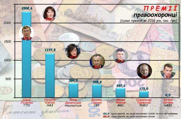 Награда Холодницкого стала рекордной среди премий чиновников