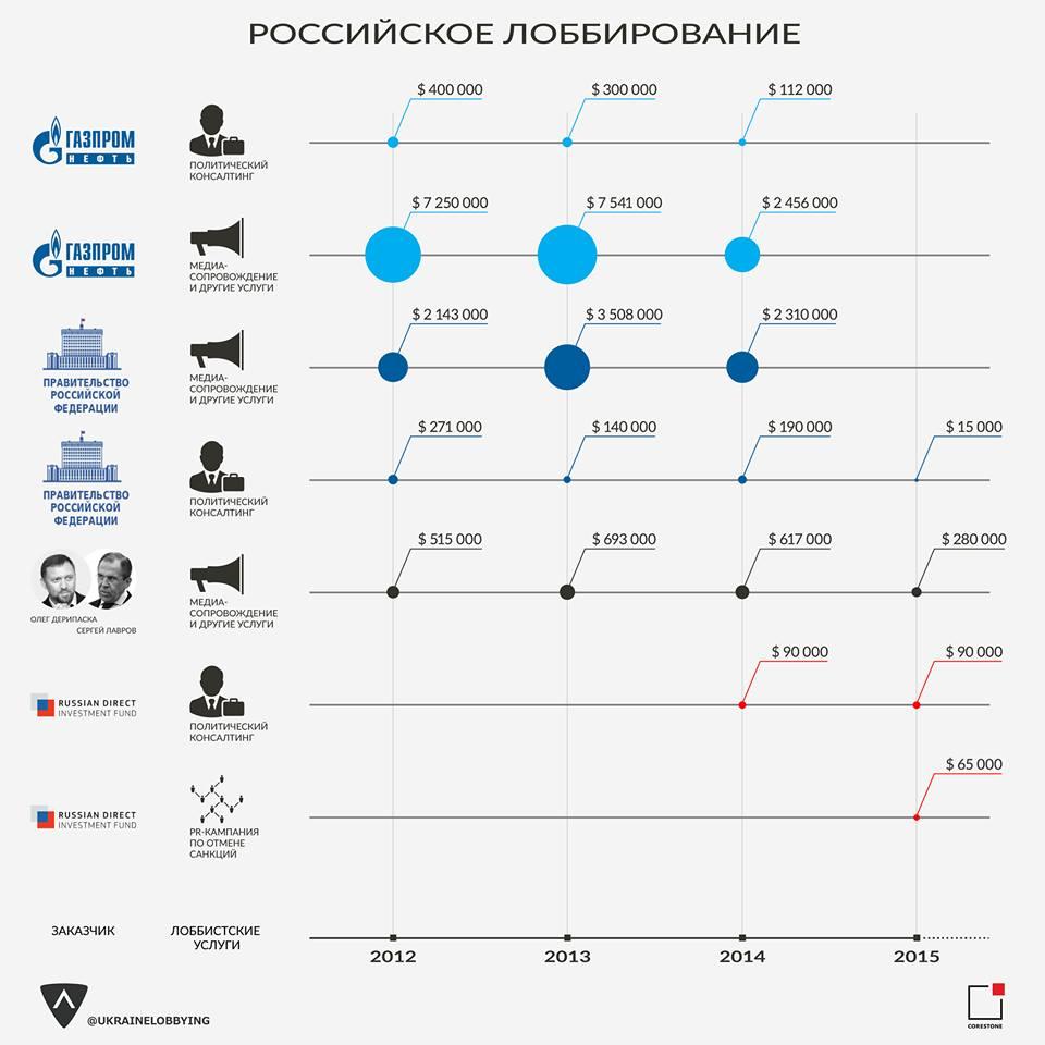 Лоббирование российских интересов в США