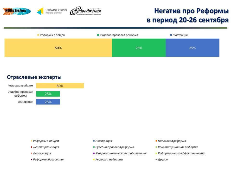Названы топ-5 обсуждаемых экспертами реформ в украинском Facebook