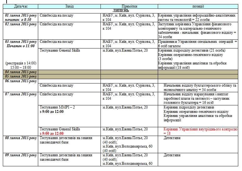 Детективов Антикоррупционного бюро начнут тестировать 8 июля
