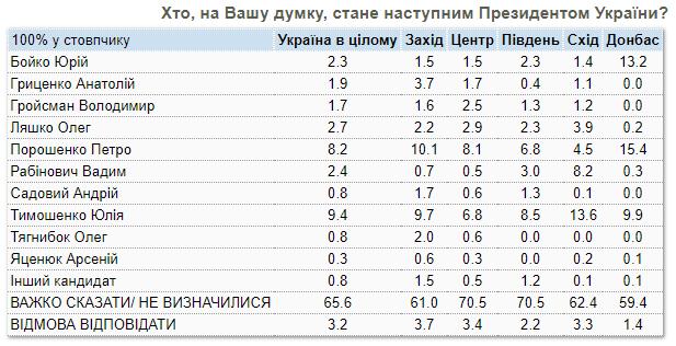 Тимошенко и Ляшко во втором туре. КМИС объяснил свой опрос