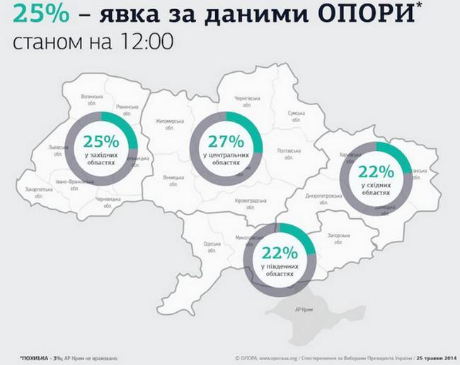 Явка избирателей на 12:00 составляет 25% - ОПОРА