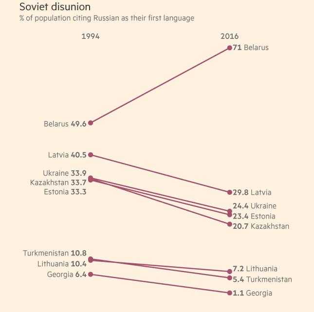 Российский язык потерял позиции вбывшем СССР, кроме Беларуссии