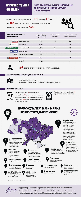 В Раду проходят 64 депутата, поддержавшие диктатуру 16 января