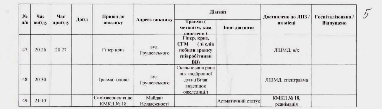 """Сутички з """"Беркутом"""": звіт про кількість постраждалих (документ)"""