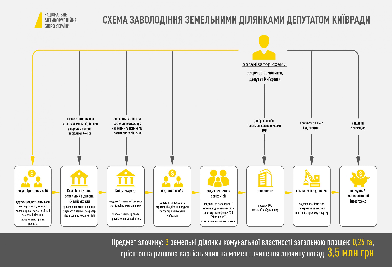 Депутата Киевсовета подозревают в земельной афере: детали от НАБУ