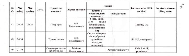 """Схватки с """"Беркутом"""": отчет о количестве пострадавших (документ)"""