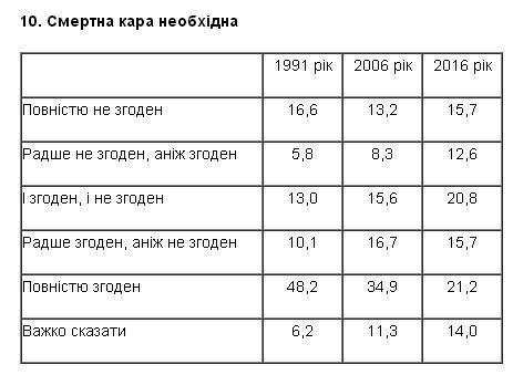 ОПРОС: Около 30% украинцев считают Сталина великим вождем