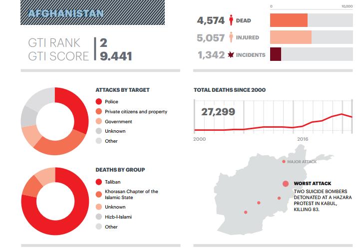 Жертвы террора талибов