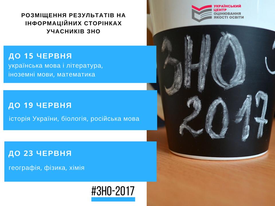 Сегодня в Украине пройдет второе ВНО по трем иностранным языкам