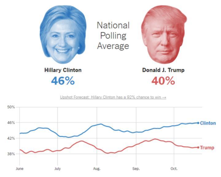 Пост №1: чей голос будет решающим на выборах президента США