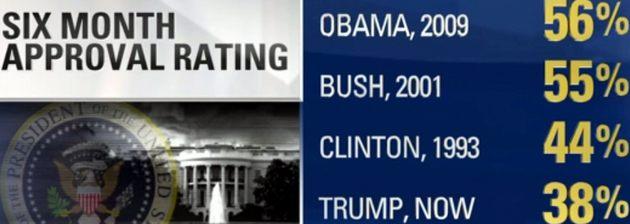 Трамп бьет антирекорды одобрения на посту президента: инфографика