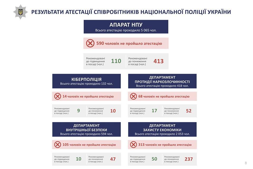 Аттестация полиции: более 5200 человек не прошли испытание
