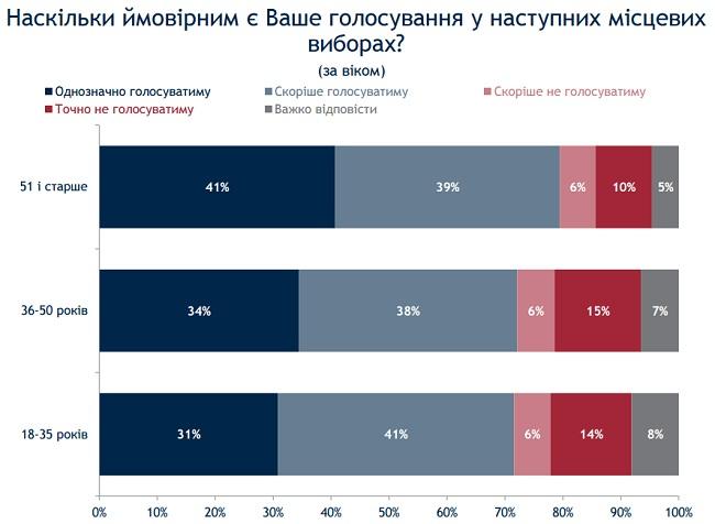 На местные выборы 25 октября готовы прийти 75% украинцев - опрос