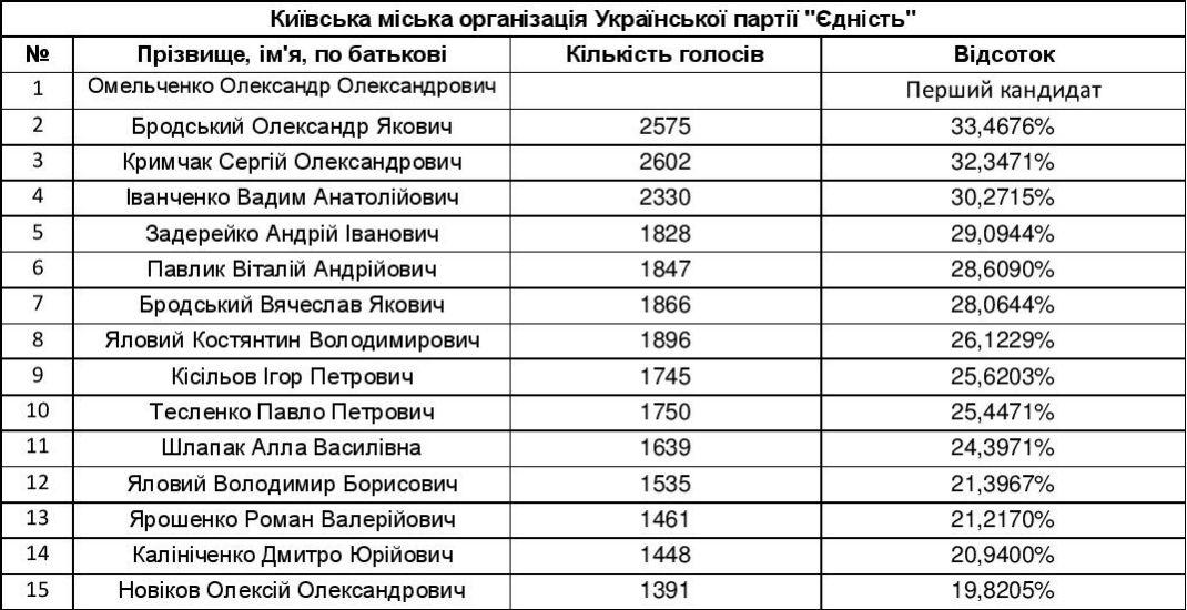 Кто прошел в Киевсовет: поименный список депутатов нового состава